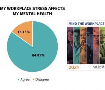 Are you aware of how work stress influences you?